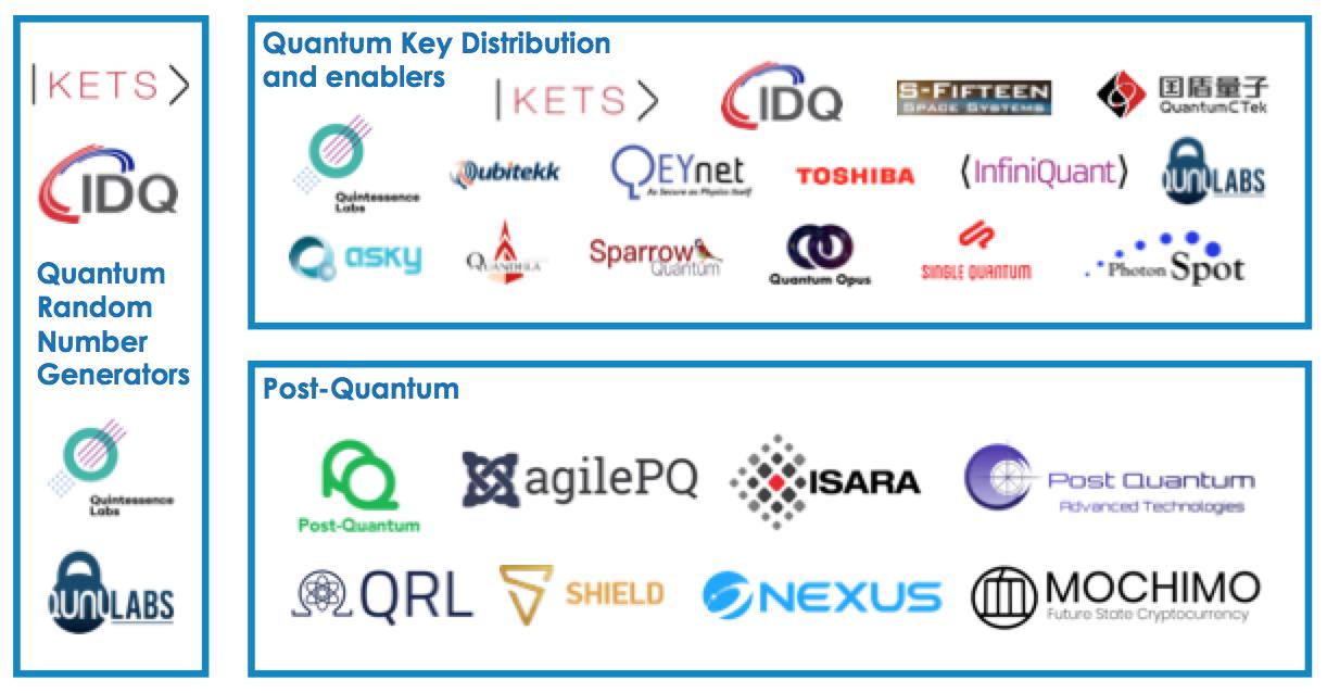 Quantum Security Industry landscape